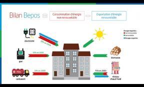 Comment aller vers le bâtiment à énergie positive ?